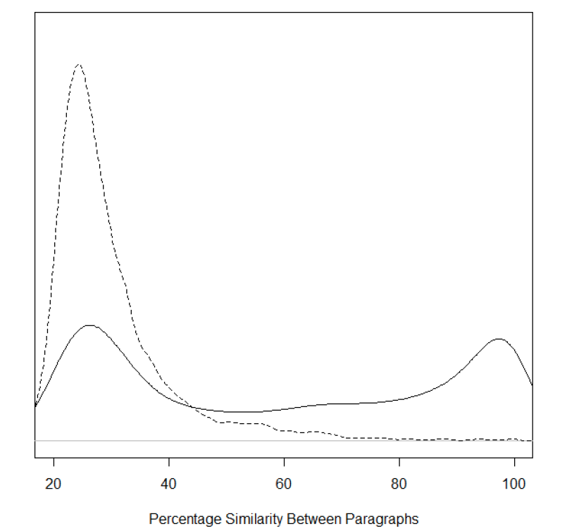 Figure II: Distribution of Similarities Between Paragraphs
