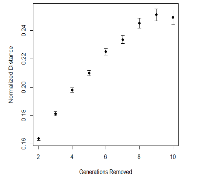 FIgure IV: Distance Among Descendents by Generations