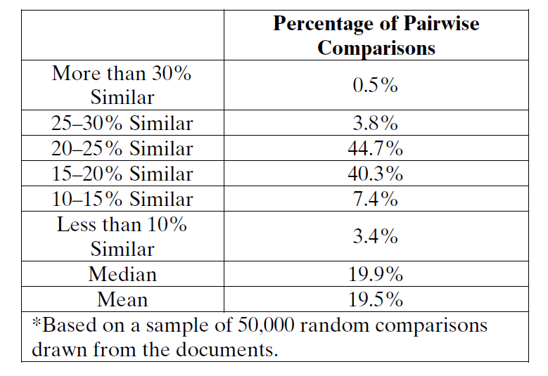 Table I. Similarity Distribution of the Data