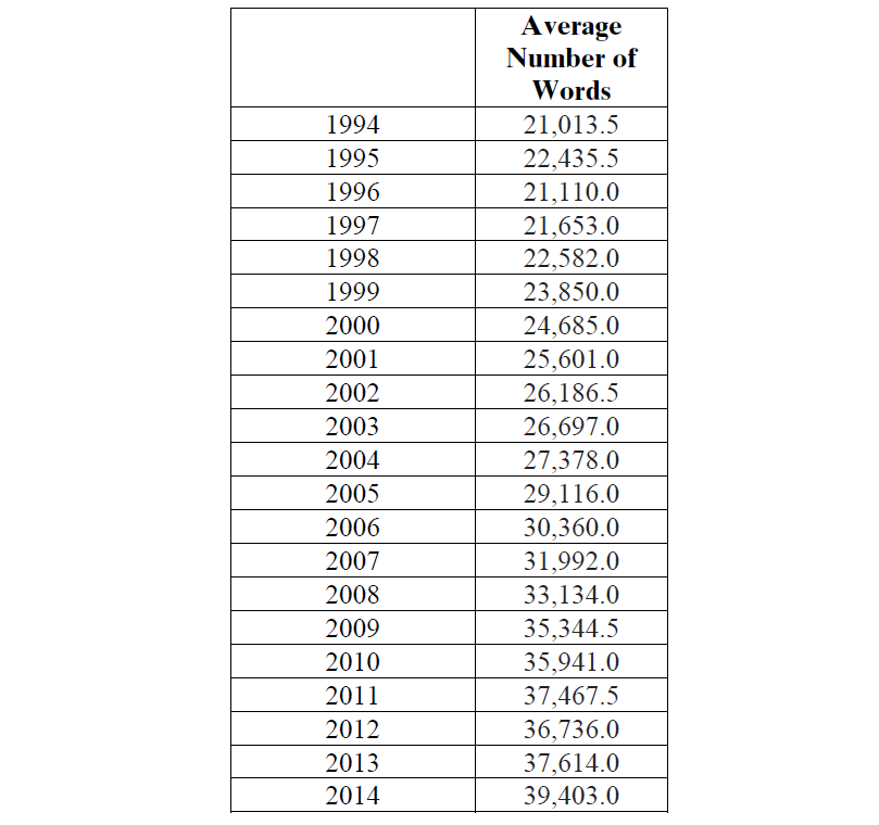 Table 2. Average Length of Acquisition Agreements from 1994-2014